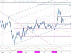 USD/CAD Plummets Towards Major Trend Support