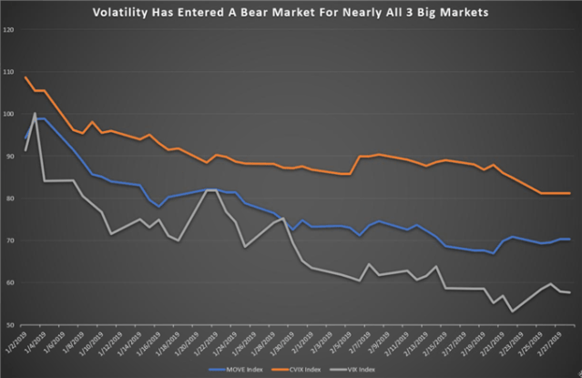 Volatility,VIX