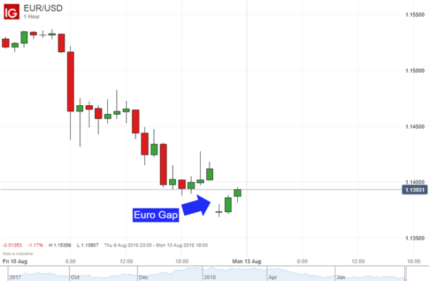 Euro Gaps Lower After Lira Tumbles and Dollar Rallies, Eyes GDP