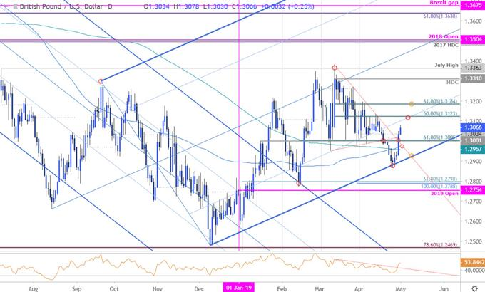 GBP/USD Price Chart - British Pound vs US Dollar Daily - Sterling rate