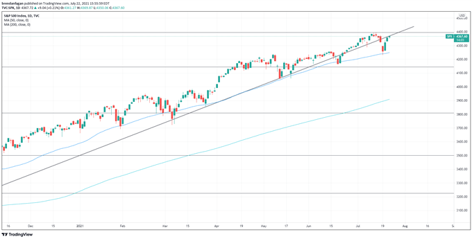 Nasdaq 100 Outlook: Strong Intel Earnings May Lead Stocks Higher
