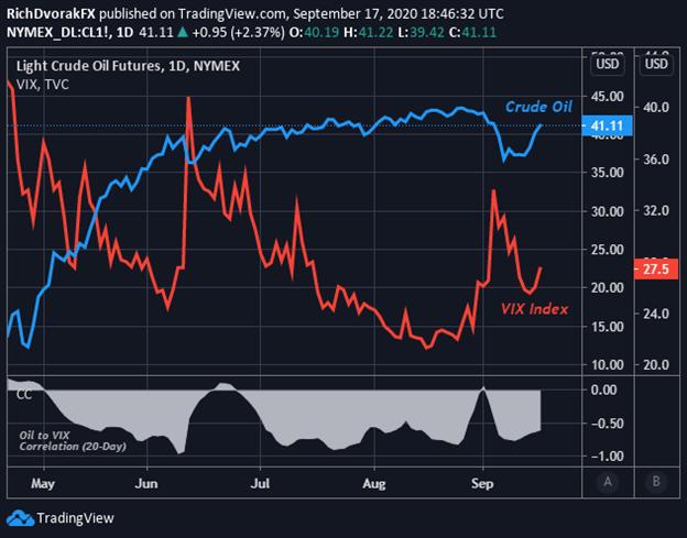 Crude oil price chart volatility VIX Index
