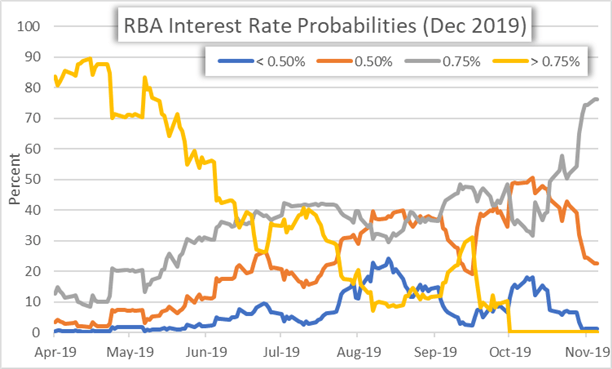 RBA Rate Decision Implied Probabilities Chart