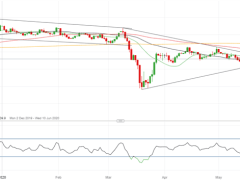 British Pound (GBP) Latest: GBP/USD Price Breakout Imminent