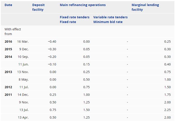 Image of ECB interest rates