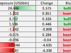 US Dollar Bears Increasingly Crowded, GBP/USD Rose on Short-Covering
