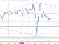 USD/JPY Breakdown at Multi-week Low, NFP Levels