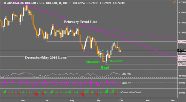 Weekly Tech Outlook AUD/USD, EUR/AUD. Consolidation and Reversal