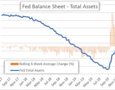 US Dollar Hinges on Virus Fear, Sentiment & Powell