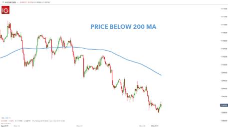 Berapa Lama Saya Dapat Memegang Posisi di Trading Forex?