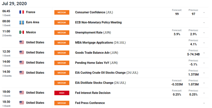 US Dollar Outlook: Long-Term USD Trends in Focus Ahead of FOMC