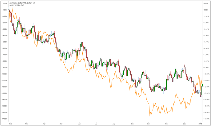AUD/USD compared with 2 year AUD/USD rate differential