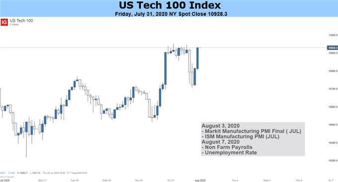 Tech 100 index price chart