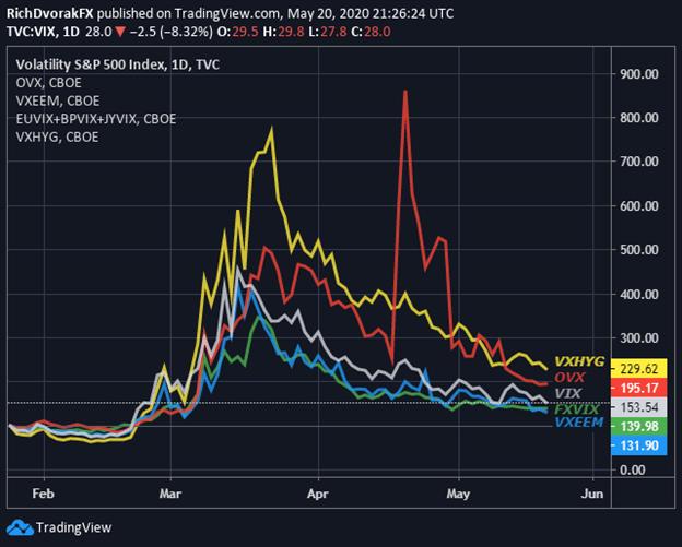 VIX Index Price Chart Cross Asset Volatility Market Outlook