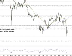 Eyes on Key Chart Points -Aussie Dollar vs JPY Price Forecast
