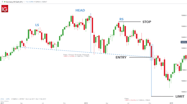 trading the head and shoulders pattern