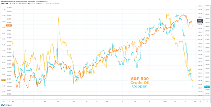 Dow Jones, Nasdaq 100, S&P 500 Forecasts: What is Fueling the Rally?