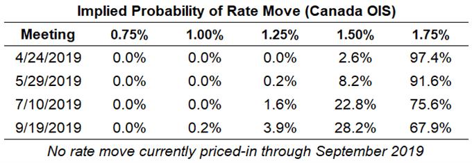 ожидания Boc Rate