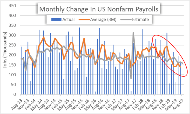 US Nonfarm Payrolls Monthly Change Historical Data Chart