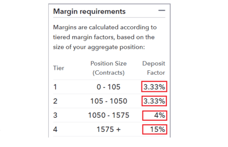 Pengertian Margin, Free Margin, dan Margin Level Dalam Forex