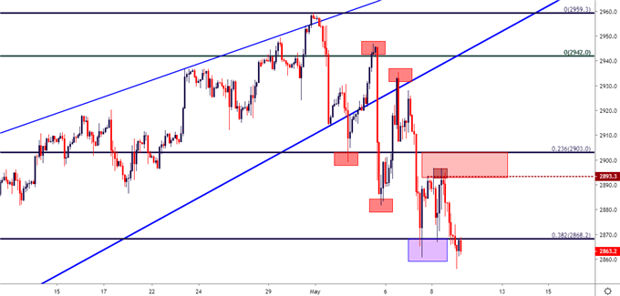 s&p 500 two hour price chart
