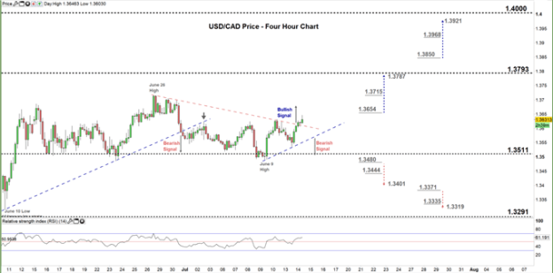 usdcad four hour price chart 14-07-20
