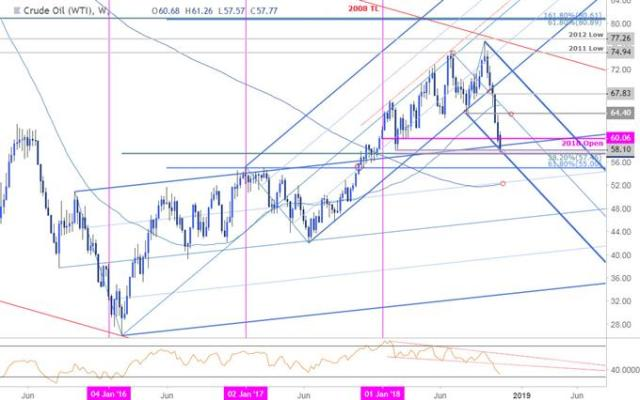 Crude Oil Price Chart - Weekly