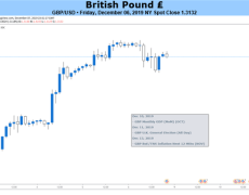 British Pound Driving Higher into General Election Week