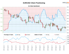 Our data shows traders are now net-short EUR/USD for the first time since Jul 01, 2019 when EUR/USD traded near 1.13.