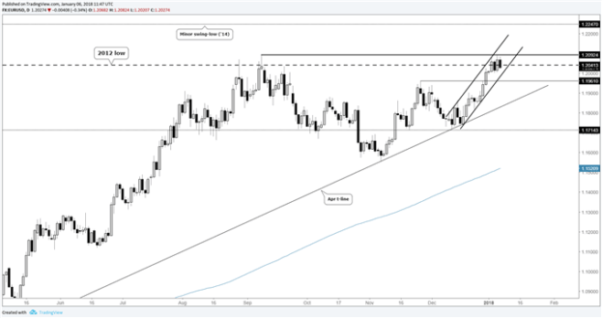 EUR/USD daily price chart