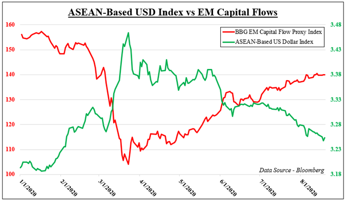 Philippine Peso, Indonesia Rupiah May Rise as USD Sinks on Capital Flows