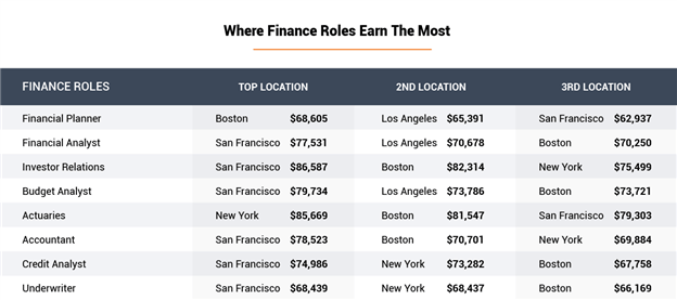 Where Finance Roles Earn the Most
