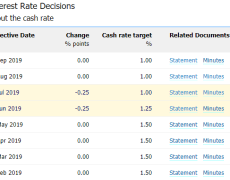 AUDUSD Rate Outlook Remains Mired as RBA Sticks to Dovish Guidance