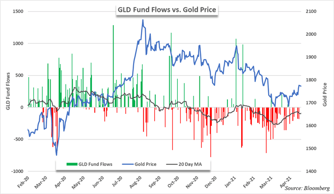 gold price chart and gld etf