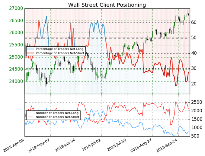 S&P 500: Retail Traders Reduce Weekly Long Positions 20%