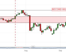 ASX 200 Retreats Quickly To Key Trading Range, May Be Topping Out