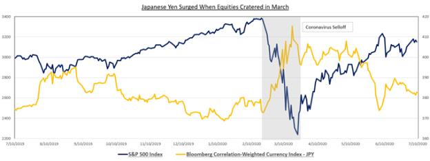 Japanese Yen, S&P 500 Index