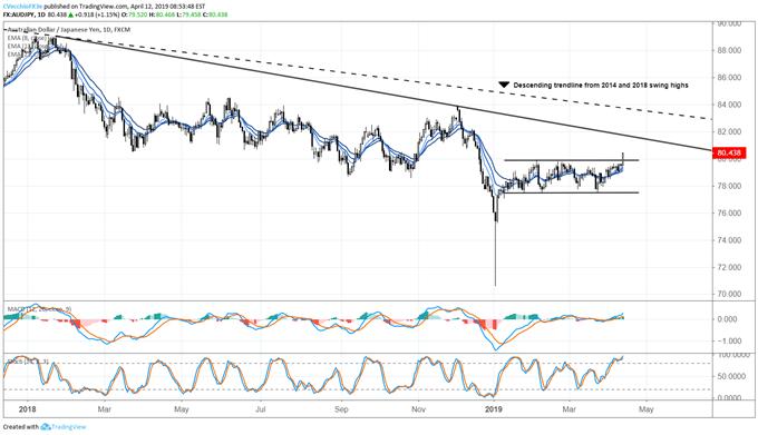 Доллар США отошел в сторону растущих акций, см. Прорыв AUDJPY, EURJPY