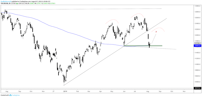 Dow Jones, DAX, Crude Oil, Gold Price Charts & More