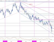 Aussie Plummets to Downtrend Support