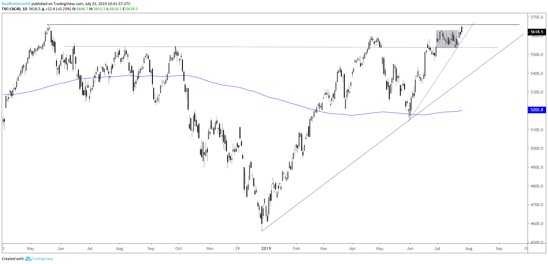 Dax 30 Amp Cac 40 Technical Outlook Cautiously Constructive