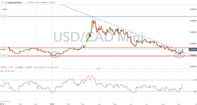 Canadian Dollar Forecast: USD/CAD, CAD/JPY Levels to Watch on BoC