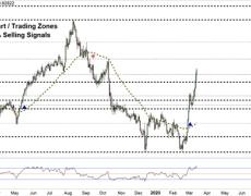 Euro vs British Pound- Key Chart Points to Consider