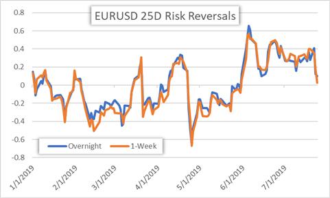 Chart of EURUSD Risk reversal