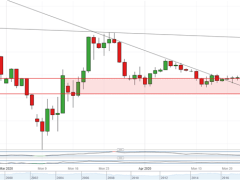 Will Japanese Yen End Deadlock Against USD as Month-End Looms?