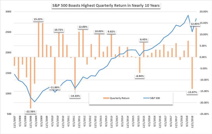 S&P 500 quarterly performance