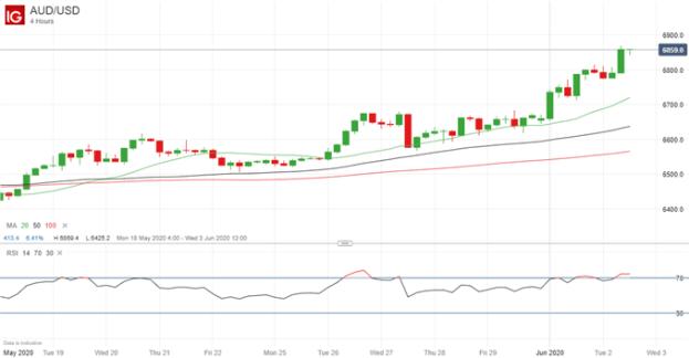 Latest AUD/USD price chart.