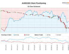 Our data shows traders are now net-short AUD/USD for the first time since Jan 06, 2020 when AUD/USD traded near 0.69.
