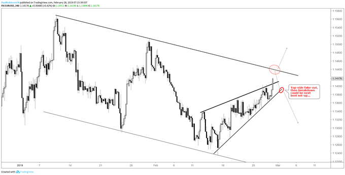 EURUSD 4-hr chart, crowd mangle scenarios