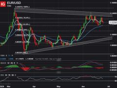 EUR/USD Price Under Pressure, Eyes Support